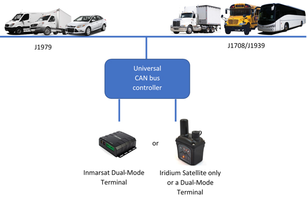 GSE's Universal CANbus Solution for Vehicle Tracking