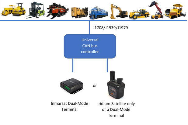 GSE's Universal CANbus Solution for Special Machinery Tracking and Remote Control